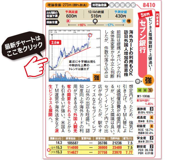 セブン銀行(8410)の最新株価チャートはこちら