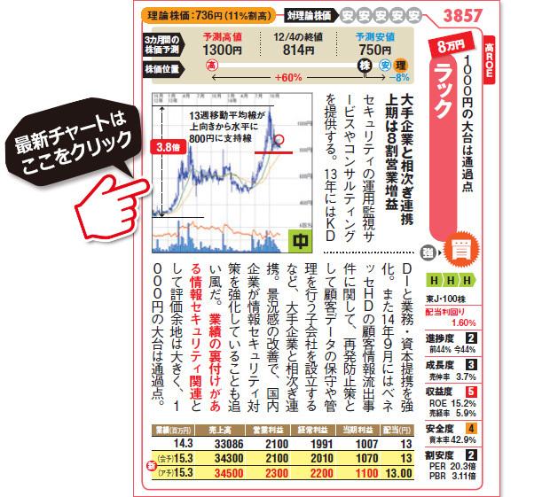 ラック(3857)の最新株価チャートはこちら