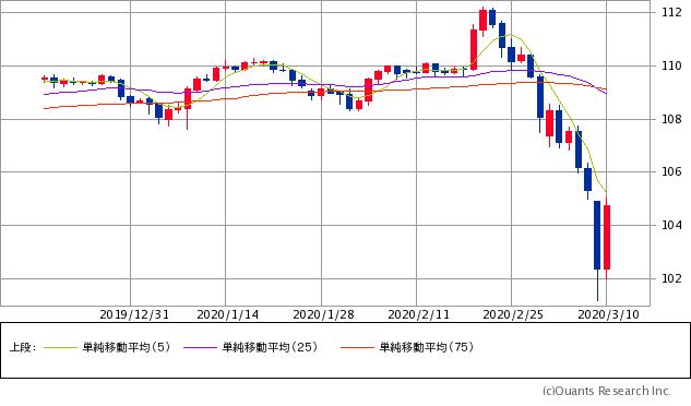 米ドル/円チャート/日足・3カ月