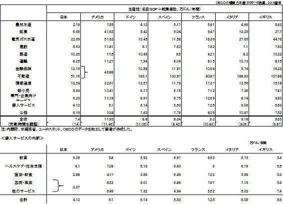 日米欧の産業別労働生産性の比較の図表