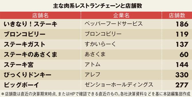 ペッパーランチ&いきなりステーキ Par4 ->画像>8枚