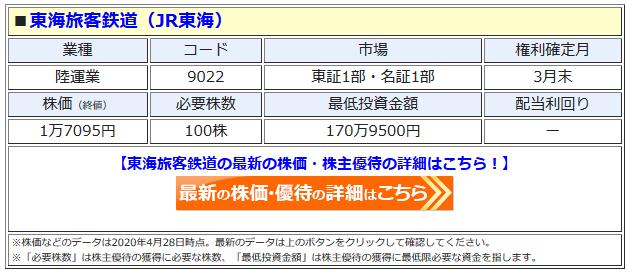 東海 株価 jr