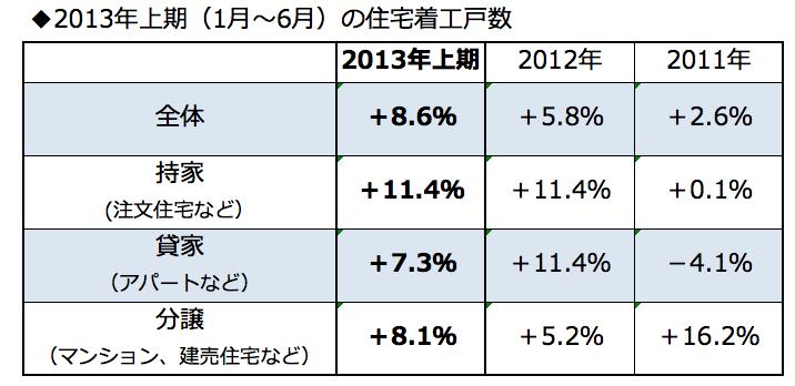 東京オリンピック開催が決まると<br />マンション価格が急騰する!?