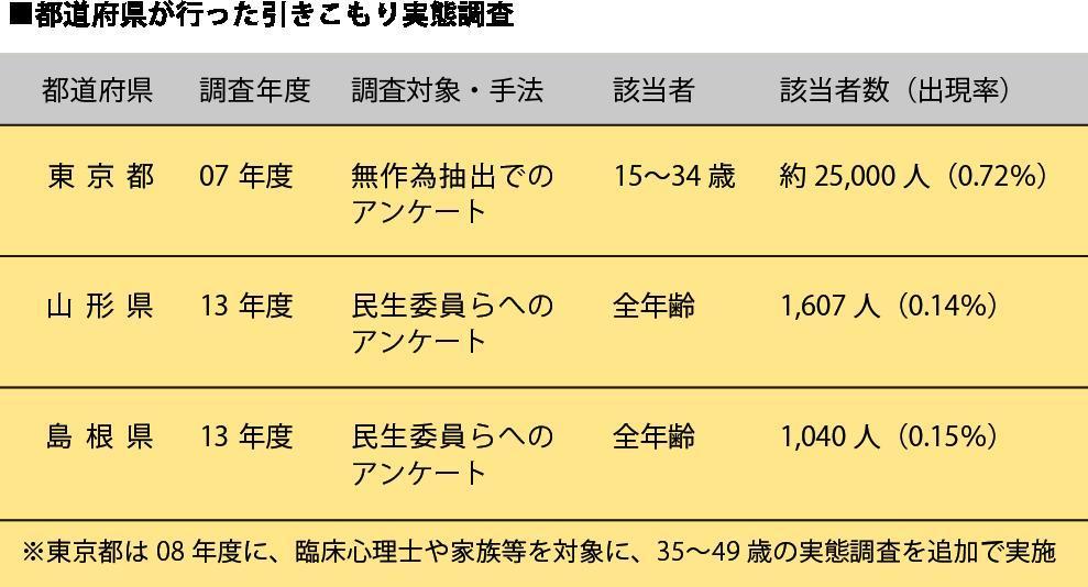 40歳代が最多、中高年「引きこもり」層が53%に <br />島根県調査が浮き彫りにした日本の向かう未来
