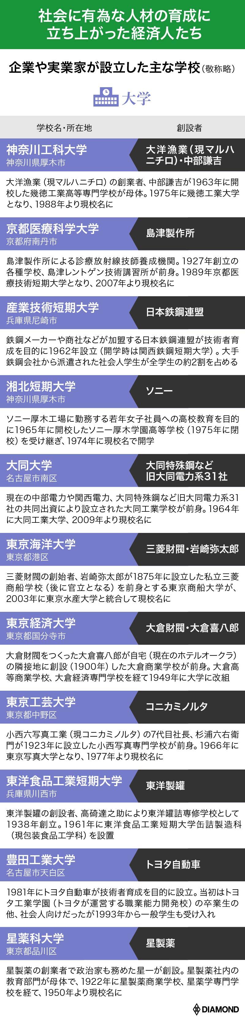 人・組織を鍛え抜く 日本電産「永守流」#10 企業や事業家が設立した主な学校