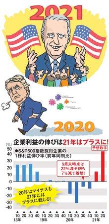 2021年には企業利益の伸びがプラスに!