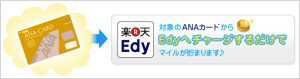 「楽天Edy」チャージで0.5%還元の「ANAカード」