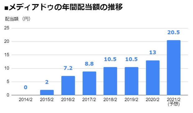 メディアドゥ(3678)の年間配当額の推移