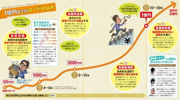 1億円までのロードマップ