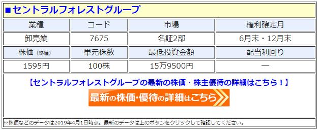 セントラルフォレストグループ(7675)の株価