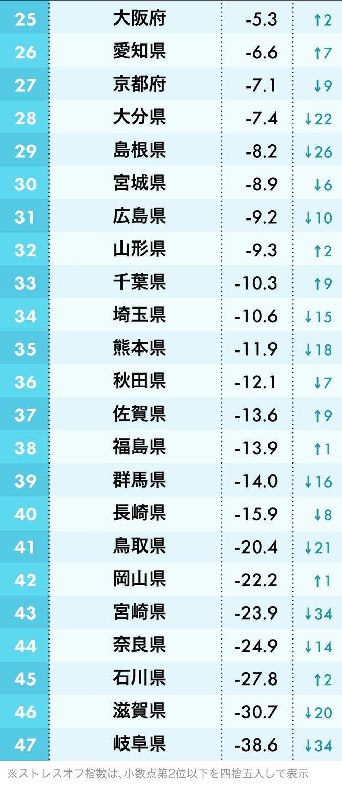 ストレスが少ない都道府県ランキング2020・男性編