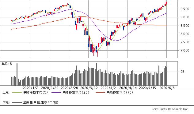 ブル 株価 掲示板 原油