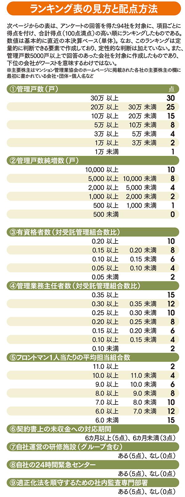 東急コミュニティーが1位 <br />マンション管理会社ランキング94