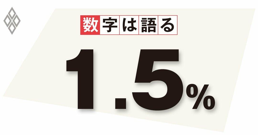 数字は語る 1.5%