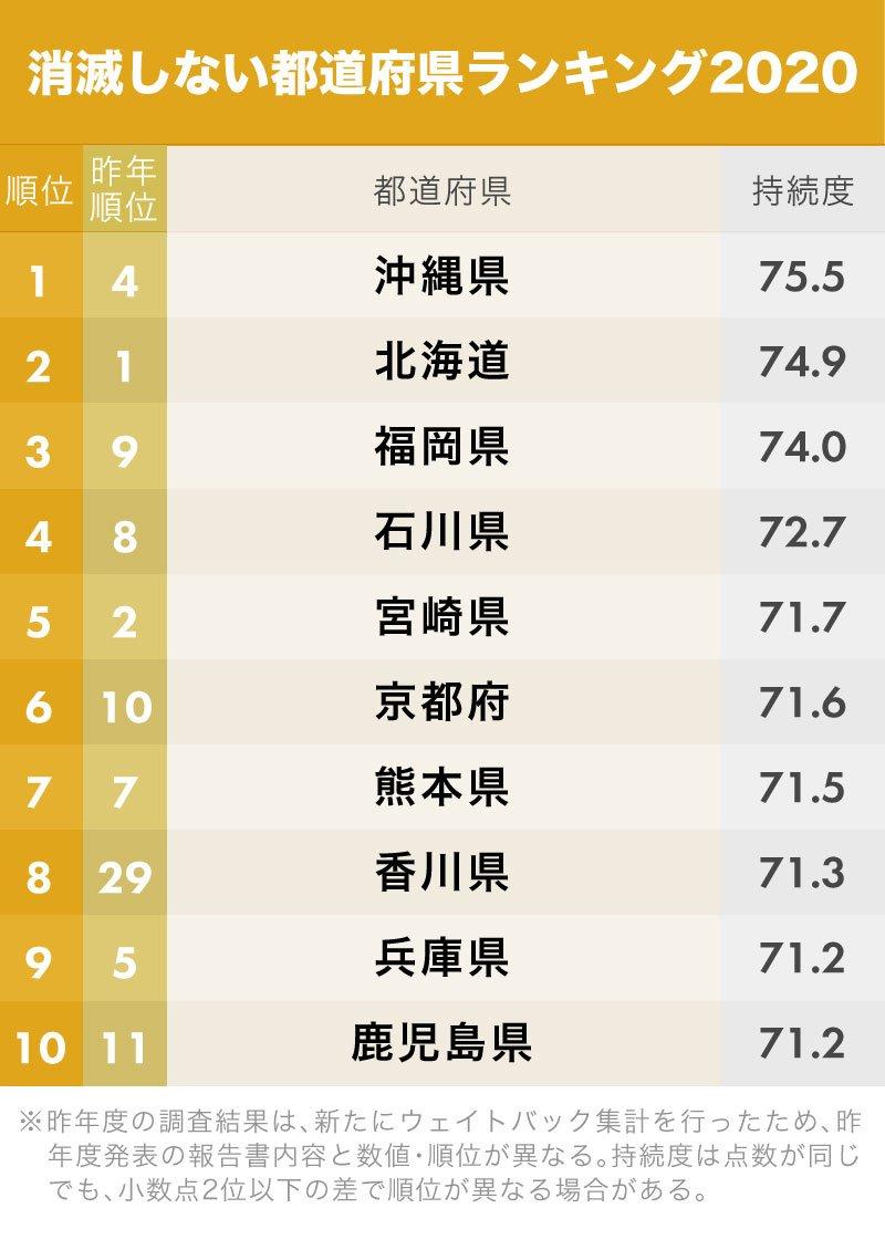 消滅しない都道府県ランキング(1位~10位)