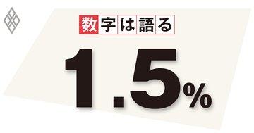 物価上昇率2%、到達時期を示さない日銀の姿勢に問題あり