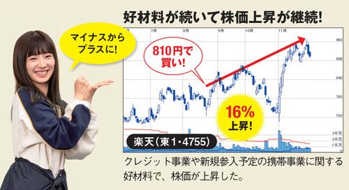 十夢が保有する「楽天」の株価が上昇!