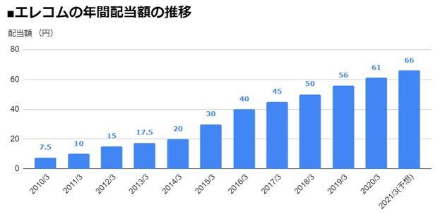 エレコム(6750)の年間配当額の推移