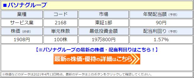 パソナグループ(2168)の株価