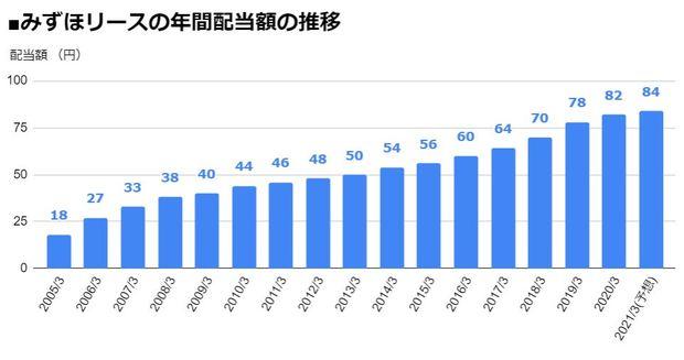 みずほリース(8425)の年間配当額の推移
