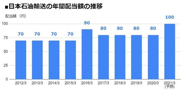 日本石油輸送(9074)の年間配当額の推移