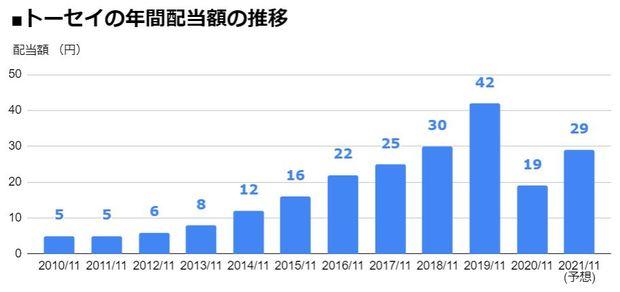 トーセイ(8923)の年間配当額の推移