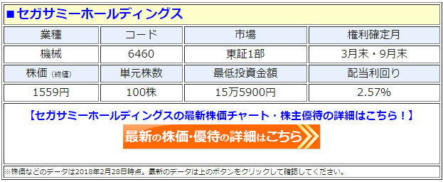 セガサミーホールディングス(6460)の最新の株価