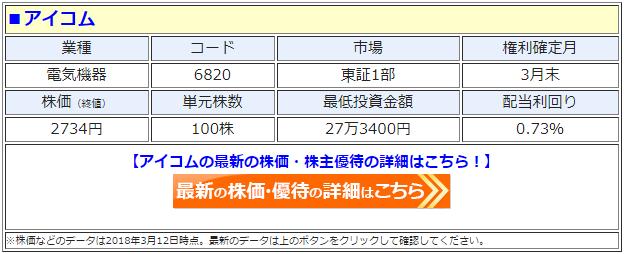 アイコム(6820)の最新の株価