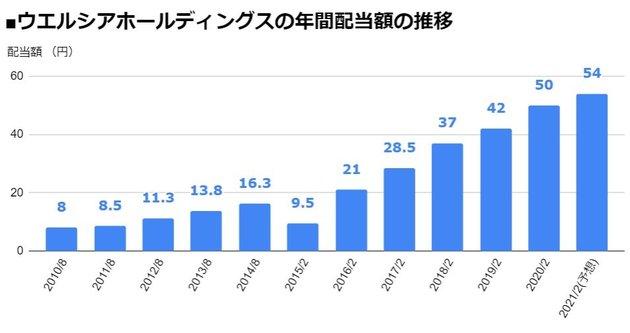 ウエルシアホールディングス(3141)の年間配当額の推移