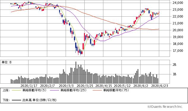 株価 日経