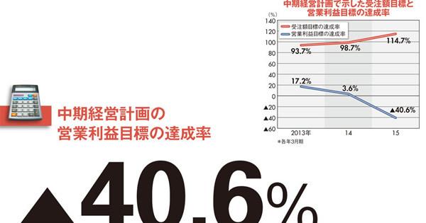 【東洋エンジニアリング】11期ぶりの最終赤字に転落 受注目標「5000億円」の呪縛