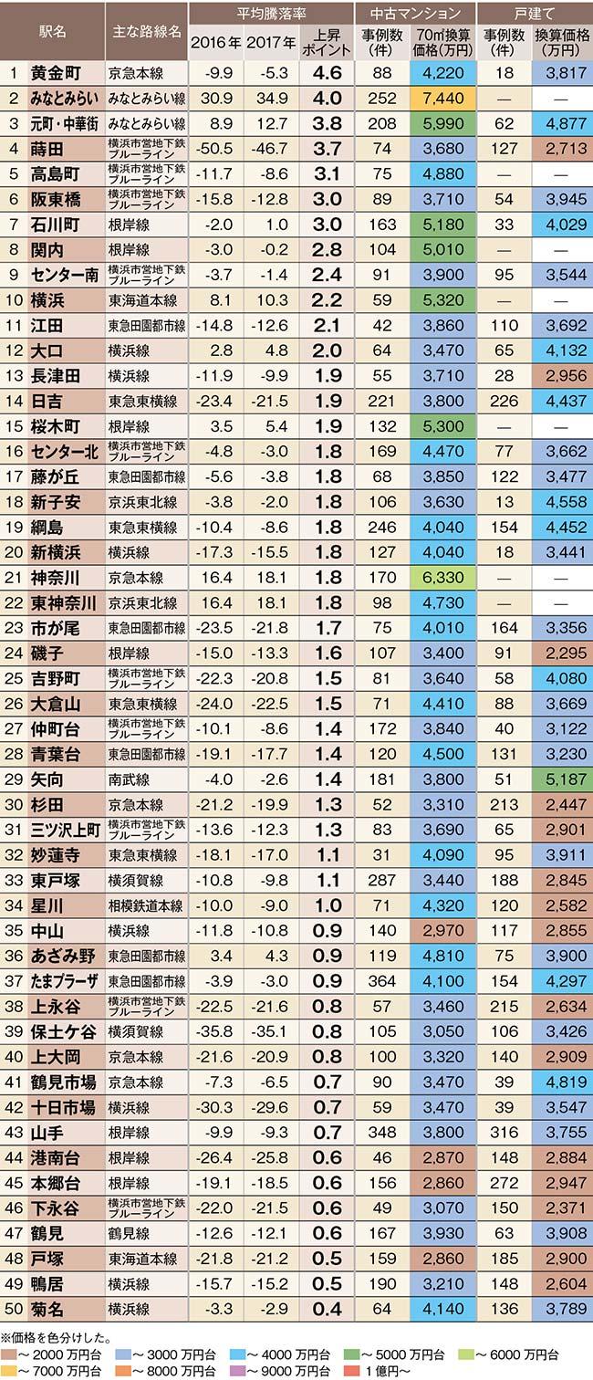 中古住宅「狙い目駅」ランキング【神奈川県トップ100駅】