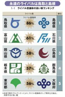 """「鳥取には負けたくない島根」など<br />1万人調査で判明した""""ライバル県"""""""