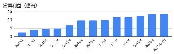 グリーンクロス(7533)の営業利益の推移