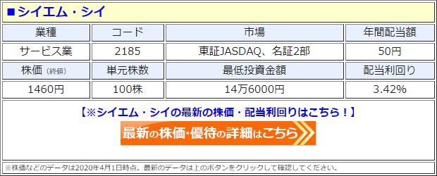 シイエム・シイ(2185)の株価