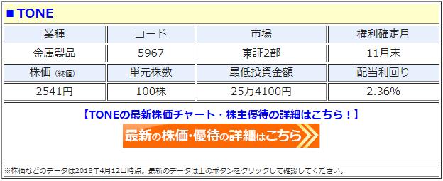 TONE(5967)の最新の株価