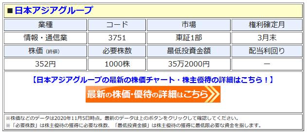 日本アジアグループの最新株価はこちら!