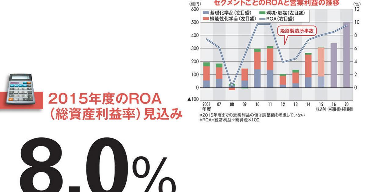 【日本触媒】ROA経営を掲げる紙おむつ材大手 利益を積み上げ、次に狙うは再編か