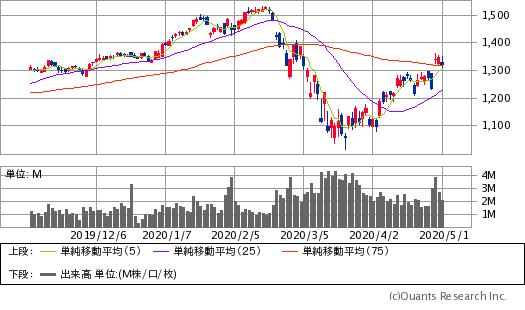 アルファベット(GOOG)チャート/日足・6カ月