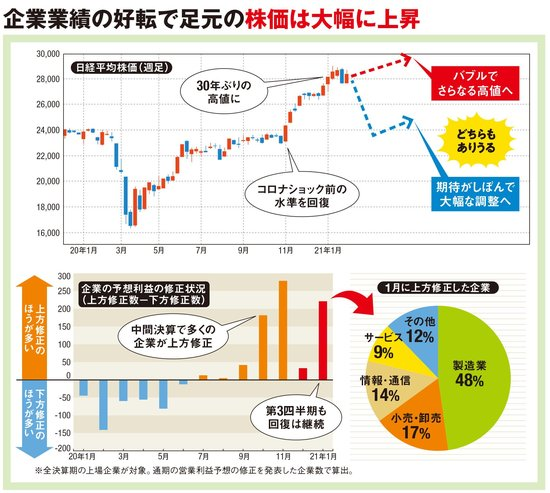 企業業績の好転で足元の株価は大幅に上昇