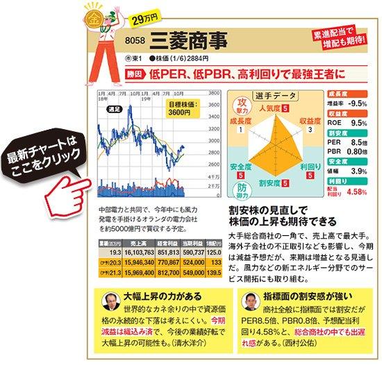 株価 電力 会社