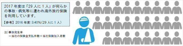 海外旅行者の事故発生率