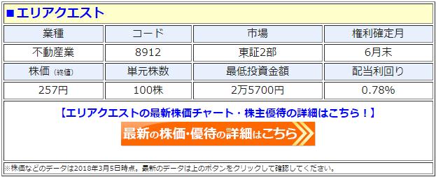 エリアクエスト(8912)の最新の株価