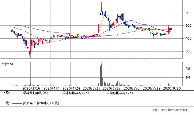 フルスピード(2159)チャート/日足・6カ月