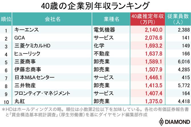 40歳の企業別年収ランキング1位~10位