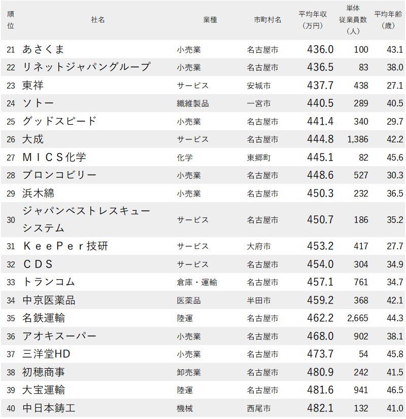 図表:愛知県で年収が低い会社【21位~40位】