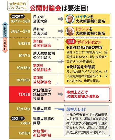 大統領選挙の前後のスケジュール