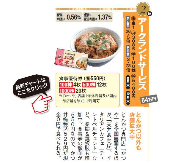 とんかつ以外も店舗拡大中のアークランドサービス(3085)。とんかつ専門店「かつや」を全国展開するほか、「天丼あきば」、イタリアンカフェ「チェントペルチェント」など、業態&選択肢も増加中。食事券の額面が550円なので、かつ丼梅税込529円が現金0円で食べられる。アークランドサービス(3085)の最新株価チャートはこちら!