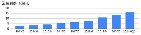 デジタル・インフォメーション・テクノロジー(3916)の営業利益の推移