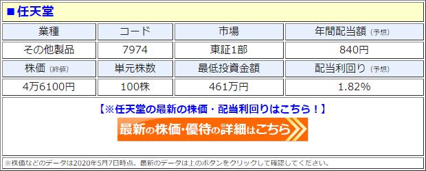 任天堂(7974)の株価